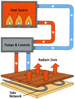 Airco Home Comfort Services - Radiant heating diagram